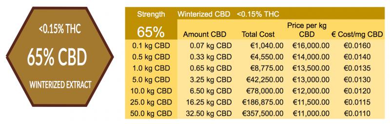 65% Winterized CBD Prices