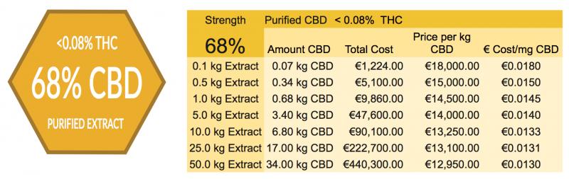 68% Purified CBD Distillate Prices