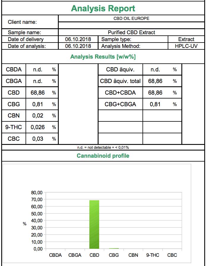 COA - 68%