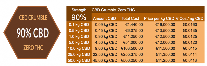 90% CBD Crumble Prices