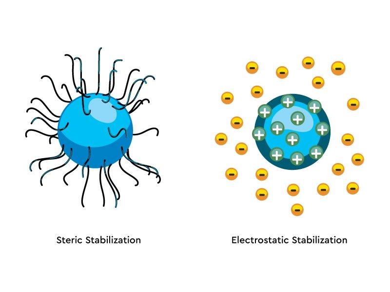 Water Soluble CBD - Steric Stabilization and Elecrostatic Stabilization - CBD Oil Europe