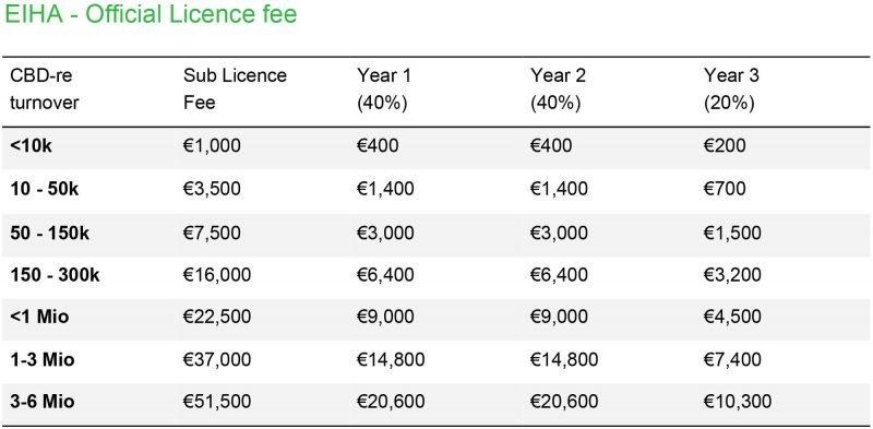 EIHA official licence fee